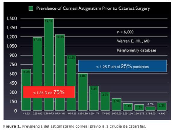 fcfce02f73f10e En este sentido, el principal problema que se debe solucionar es el  astigmatismo residual. Es la principal causa de pacientes insatisfechos, ...
